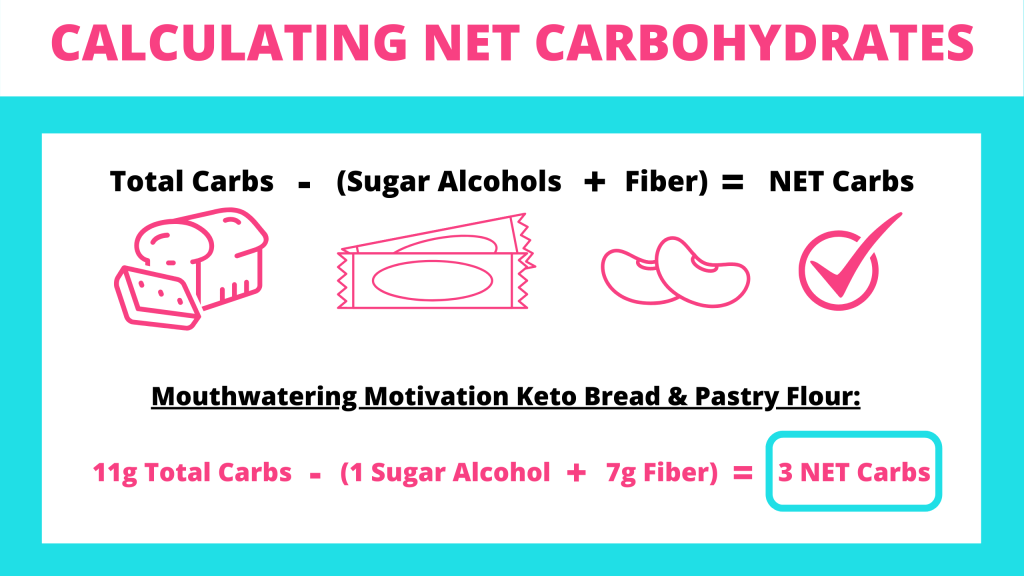 calculating net carbohydrates